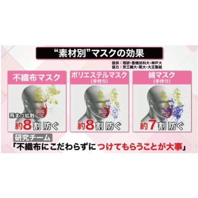 効果 布 マスク 布マスク、日医会長「ウイルス防止の役割はあまりない」 [新型コロナウイルス]:朝日新聞デジタル